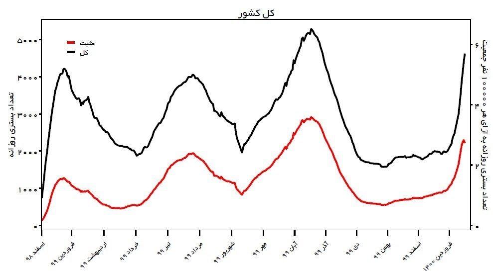 آخرین اخبار کرونا در ایران / سیلی کرونا چهره شهرها را کاهش می دهد / بنای یادبود نائوروج در ریه مردم ایجاد شد + نمودار و نقشه