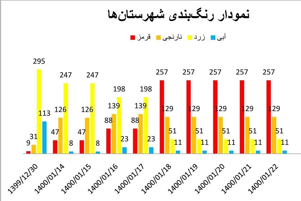 آخرین اخبار کرونا در ایران / سیلی کرونا چهره شهرها را کاهش می دهد / یادبود نائوروج از ریه های مردم نشات گرفته است + نمودار و نقشه